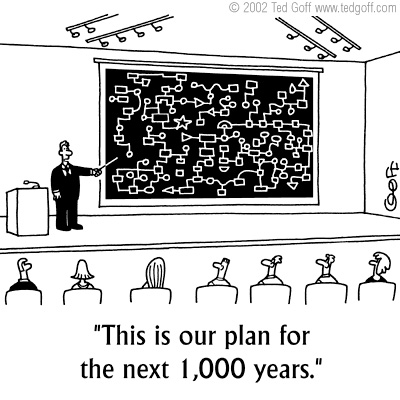 1000 Year Plan - Ted Goff